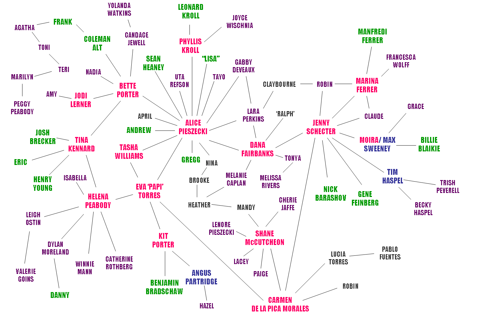 El_chart
